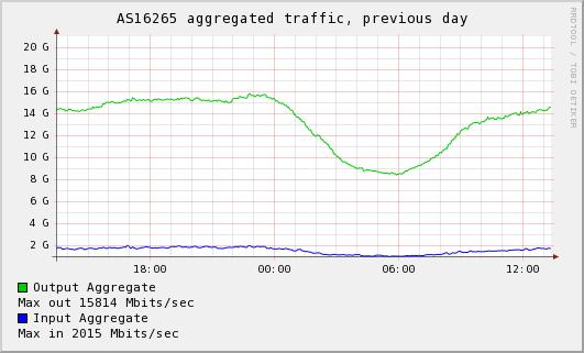 Leaseweb statistiek