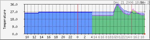 Temperatuurstijging Easynet DC Schiphol vergelijking