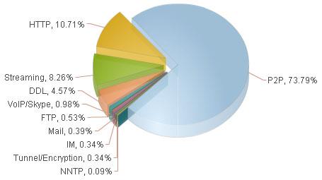 Internet dataverkeer protocollen