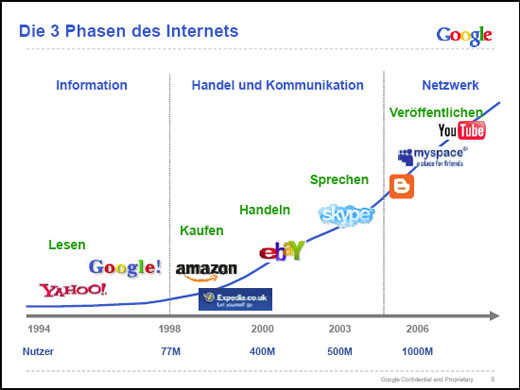Domain pulse 2008 - Internet trends