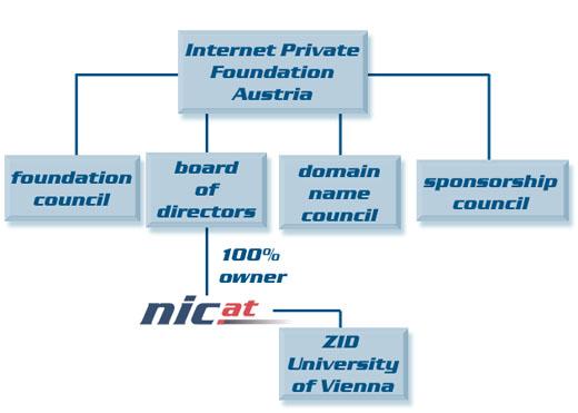 Domain pulse 2008 - Internet Privatstiftung Austria