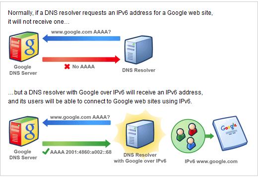 Google over IPv6