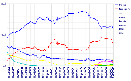 February 2009 Web Server Survey