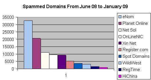 Spamvertized domeinen bij ICANN accredited registrars