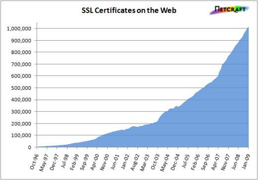 Groei SSL-certificaten