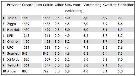 Onderzoek bellen over internet Algemeen Dagblad