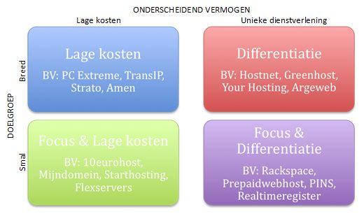 Hokjesdenken: de hostingbranche verdeeld in vier segmenten