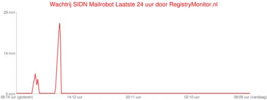 RegistryMonitor.nl 9 maart 2009