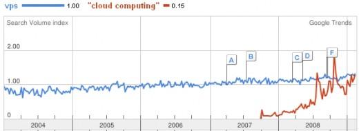 Google Trends: VPS, Cloud Computing