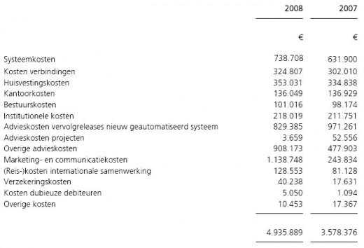 SIDN jaarrekening 2008: Overige bedrijfskosten
