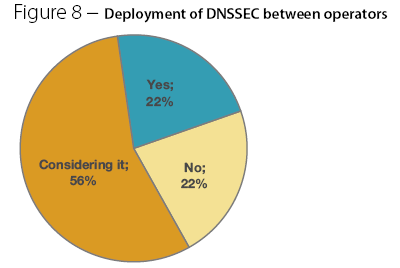 DNSSEC gebruik door service providers in Europa