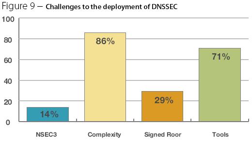 DNSSEC uitdaging volgens Europese service providers