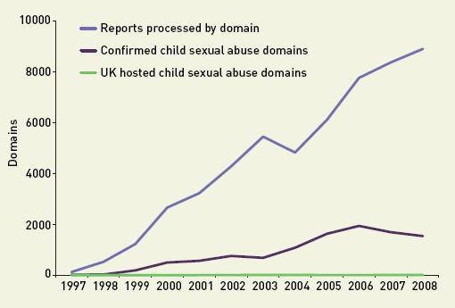 IWF: Kinderporno meldingen