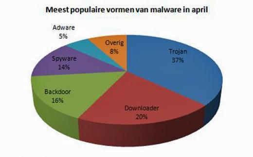 Meest populaire vormen van malware in april 2009