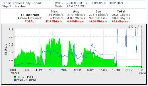 DDoS-aanval MRTG Charter97