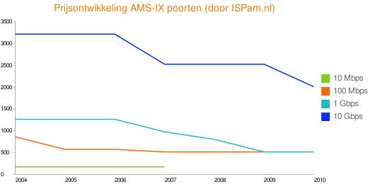 Prijsontwikkeling AMS-IX poorten