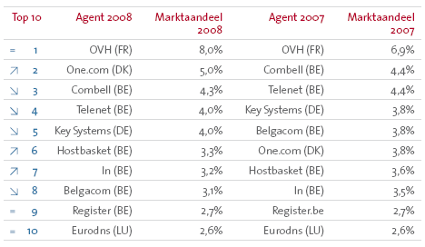 Top 10 .be-agenten