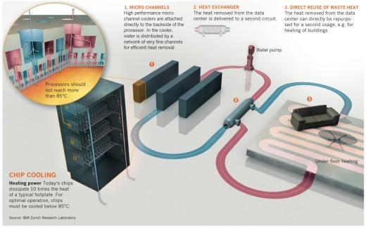 Koelsysteem met 60°C koelwater
