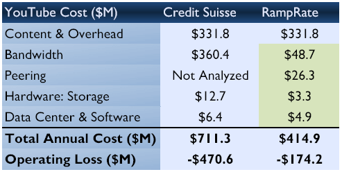 YouTube kosten: Credit Suisse vs RampRate
