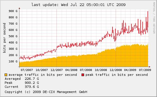 DE-CIX dataverkeer