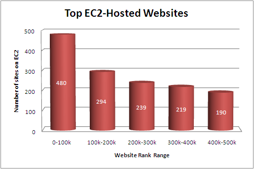 Amazon EC2 Hosting