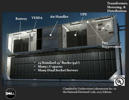 Dell Dubbeldekker Container Datacentrum