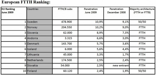 European FTTH Ranking