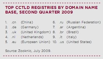 cctld-q2-2009