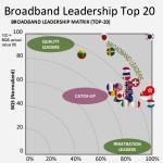 Broadband Quality Score