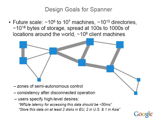 Design Google Spanner