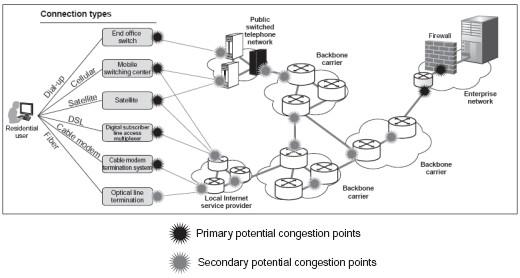 Internet Congestion Points