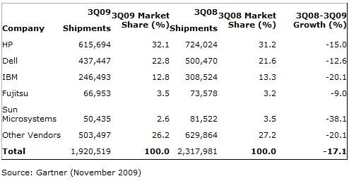 Server verkopen Q3 2009