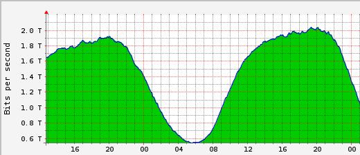 AMS-IX verwerkt 2 Tbps dataverkeer