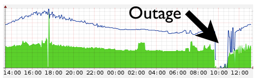 Cloudflare storing