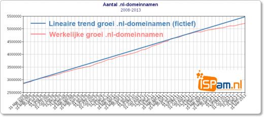 ISPam.nl - Aantal .nl-domeinnamen maart 2008 - maart 2013