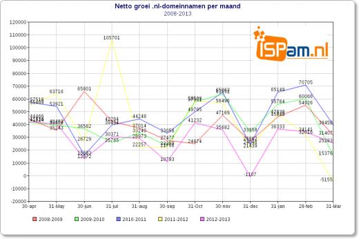 ispam-groei-nl-domeinnamen