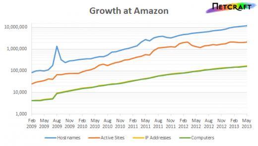 AMZN-growth