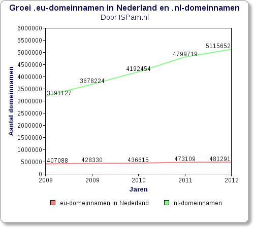 Groei .eu-domeinnamen in Nederland en .nl-domeinnamen