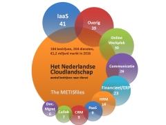 NL-cloudscape