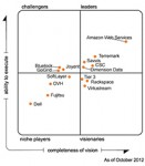 gartner-magic-quadrant-for-cloud-infrastructure-as-a-service