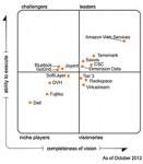gartner-magic-quadrant-for-cloud-infrastructure-as-a-service