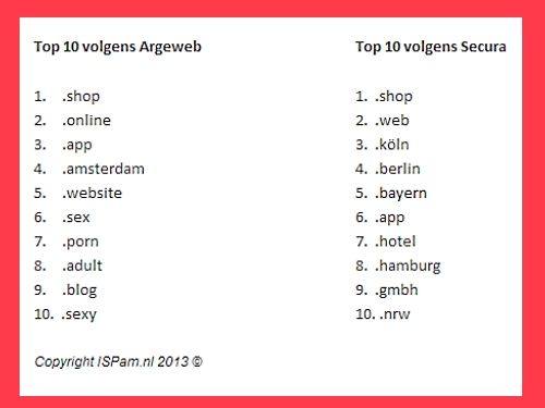 ISPam-TLD-top10v2