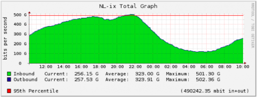 NLix_500G