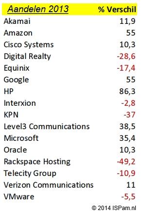 aandelenkoers-2013