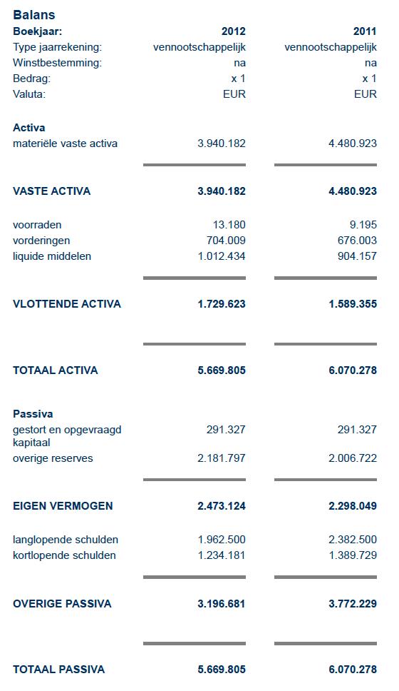 BIT BV: Balans 2011 & 2012