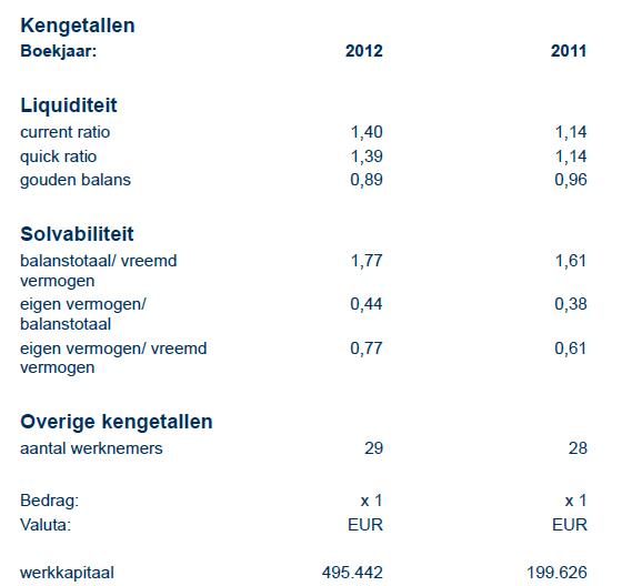 BIT BV: Kengetallen 2011 & 2012