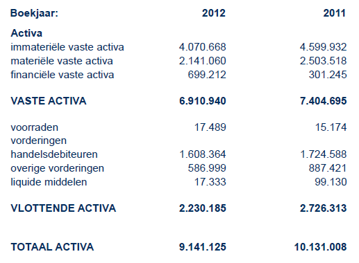 IS Group Activa 2012-2011