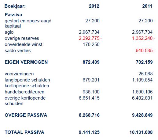 IS Group Passiva 2012-2011