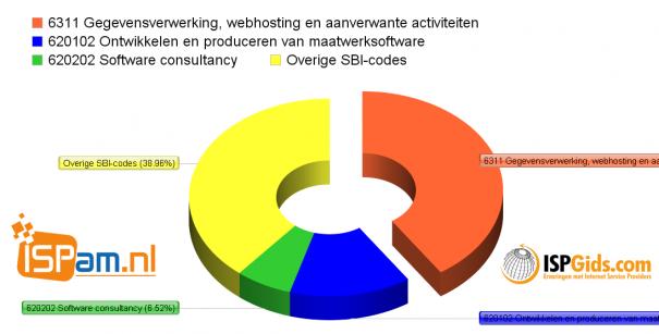 Gebruikte SBI-codes voor webhosting