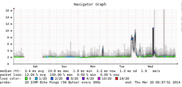 Smokeping DDoS-aanvallen Proserve